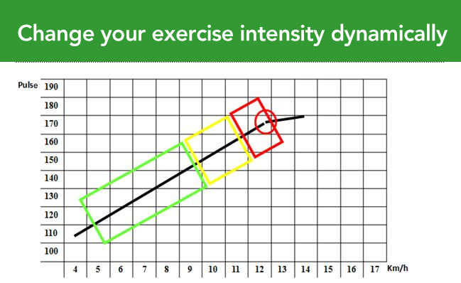 Change your exercise intensity dynamically